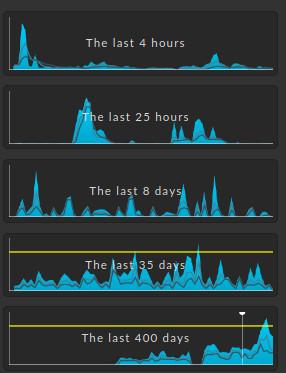 Screenshot server utilization in Checkmk