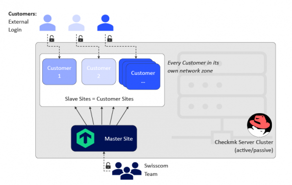 Graphic showing how Swisscom is using Checkmk